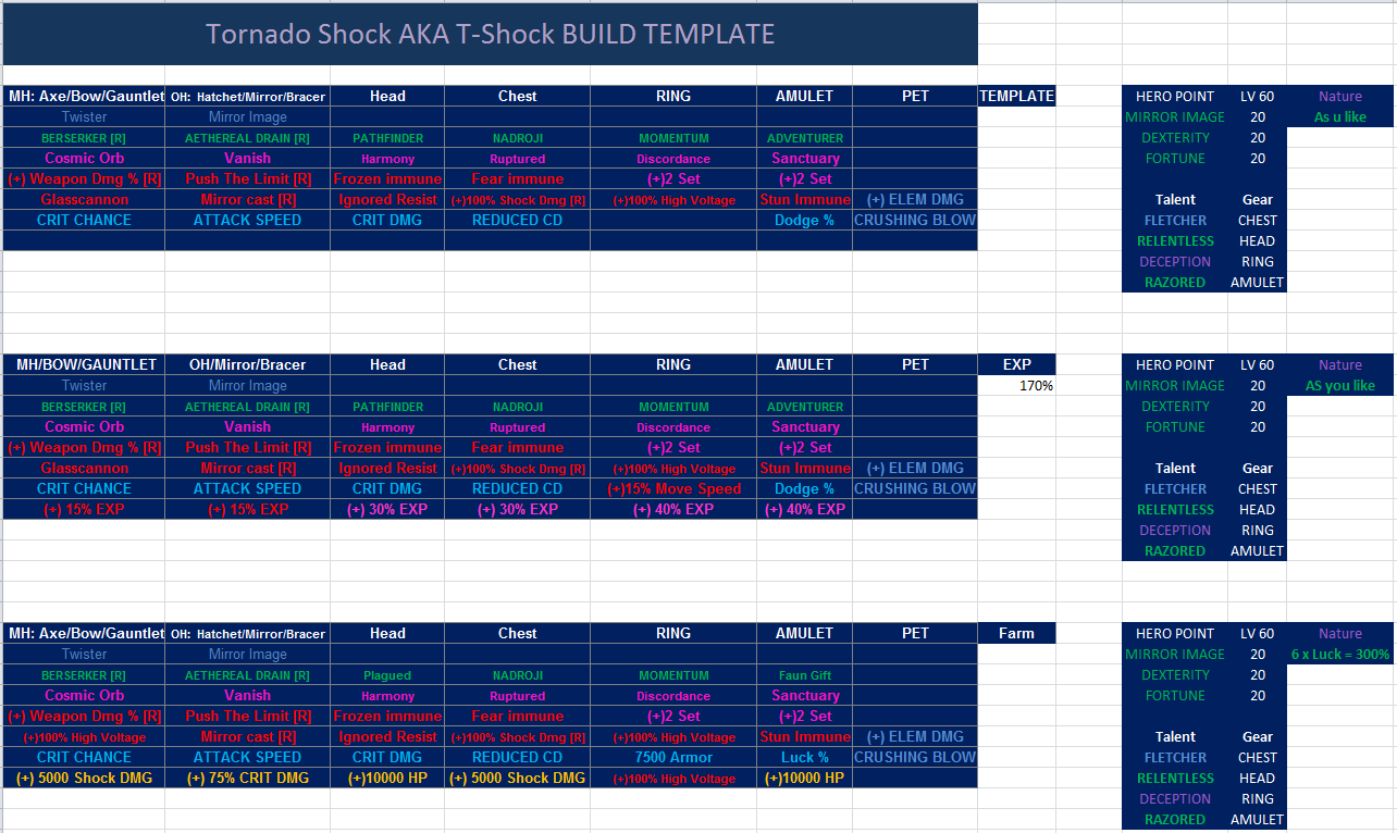 T-Shock Build -1 Build for all Classes [Patch 2 1 Hyped