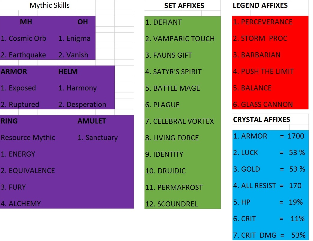 PVP Building Guide for Newbie - Guides - Dungeon Quest Forums
